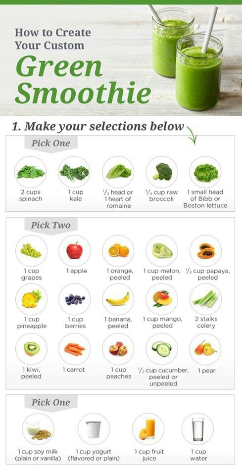 green smoothie chart