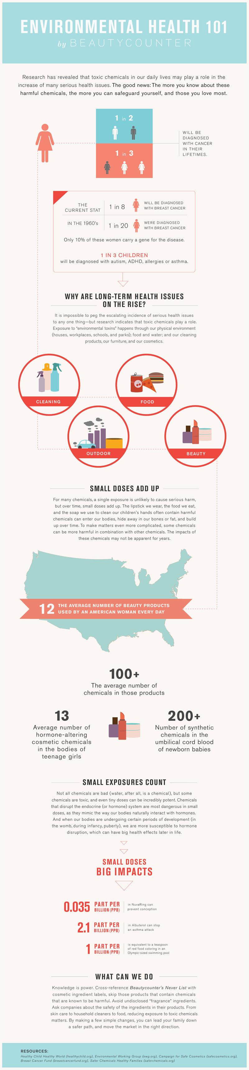 beautycounter_infographic_environmentalhealth101